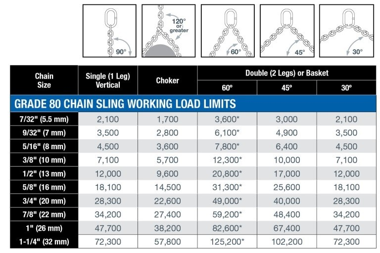 Chain Sling Hitch