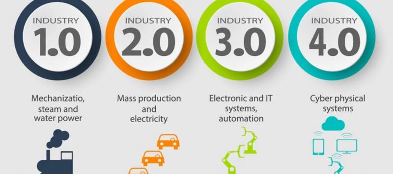 Pengenalan Revolusi Industri 1.0 Hingga 4.0
